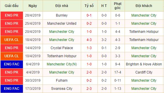 Phong độ Manchester City