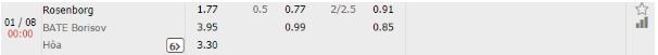 Rosenborg vs BATE Borisov 1