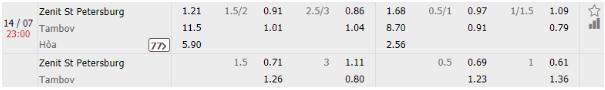 Zenit St Petersburg vs Tambov 1