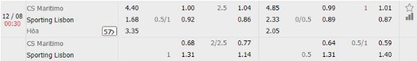 CS Maritimo vs Sporting Lisbon 1