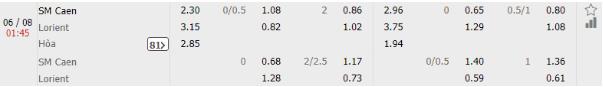 SM Caen vs Lorient 1